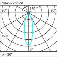 iGuzzini MK99.701 LED Front Light Track Projector 27W White